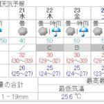 8月24日は「いたみ花火大会」!気になるお天気は?(8月19日11時現在)