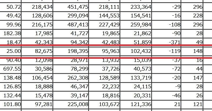 2019年9月の伊丹市の人口は119人減。市外への転出が多かった模様