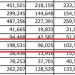 2019年10月の伊丹市の人口は136人増!県内では3番目の増加数に