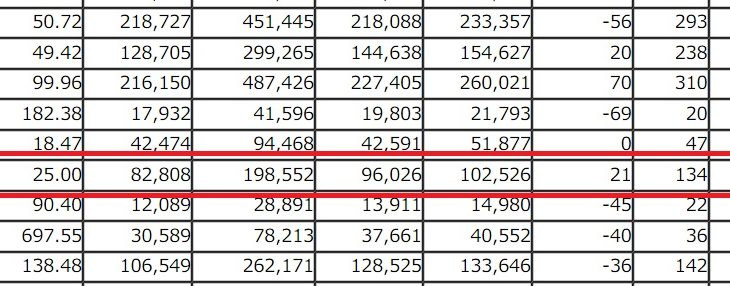 2019年11月の伊丹市の人口は21人増。県内では3番目の増加数